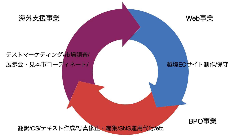 サービス内容-Web事業-ECサイト制作-イメージ画像_1