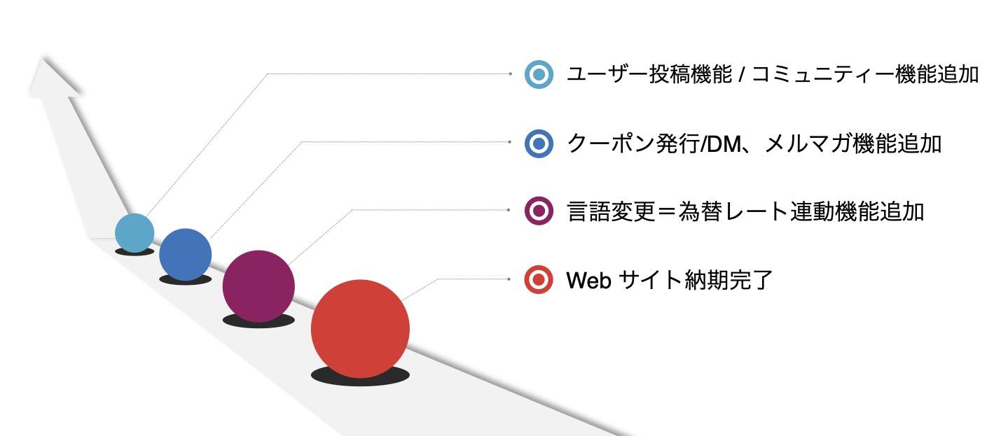 サービス内容-Web事業-ECサイト制作-イメージ画像_2